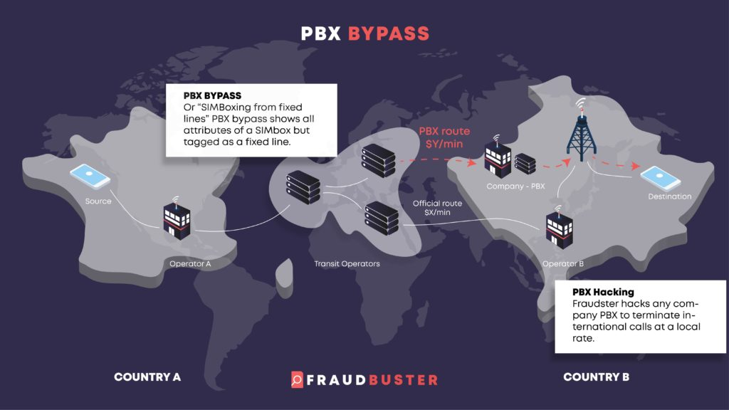 PBX bypass route, fixed lines hijacking